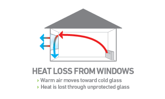 Are you losing valuable winter heat through your windows?