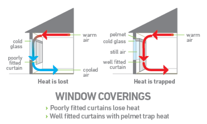 Heat Loss Amp Savings Install The Right Window Furnishing